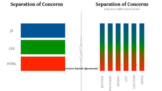 seperation of-concerns-image